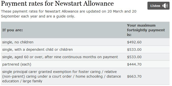 Newstart Allowance